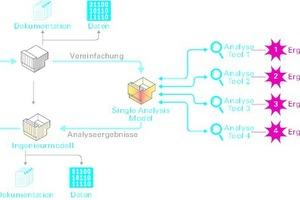 Das Single Analysis Model optimiert die interdisziplinäre Zusammenarbeit und beschleunigt den Arbeitsablauf bei Planänderungen