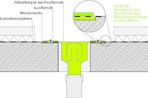 Bild12: Ablaufkörper korrekt eingebaut – der Flansch liegt bündig mit der Massivdecke