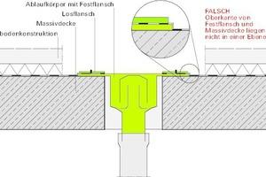 Bild11: Ablaufkörper falsch eingebaut – der Flansch bewirkt eine Aufkantung für die Abdichtung