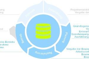 Fokus auf die Lebenszyklus-Phasen Planung, Realisierung und Betrieb