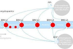 Eingliederung des AIA und BAP in den Prozess