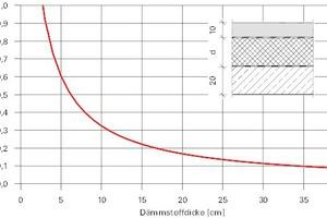 Bild6: Wärmedurchgangskoeffizient in Abhängigkeit der Dämmstoffdicke