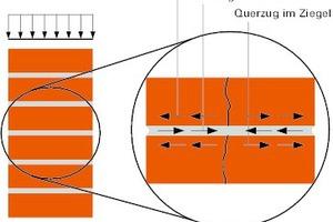 Bild9: Bruchverhalten von Mauerwerk unter Druckbeanspruchung