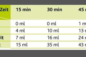Tabelle1: Hydratationsgrad / Wasseraufnahme in ml bei trockenen Estrichen mit verschiedenen Anhydritbindemitteln