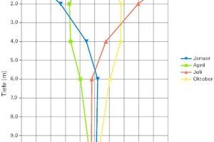 Bild6: Mittelwerte der Bodentemperatur (Jahrgänge 1895-2016) abhängig von der Tiefe (Daten gemäß [1])