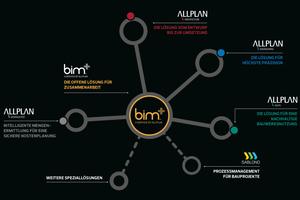 Bim+ Cloud im Zentrum der unterschiedlichen Anwendungen<br />