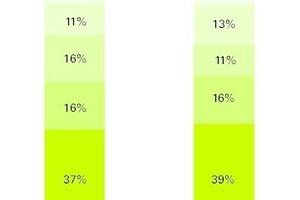Aufteilung der vom kleinstrukturierten Einzelhandel genutzten Fördermittel in %