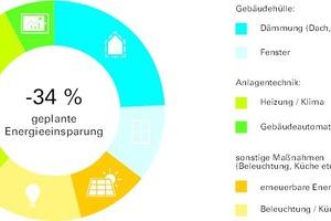 dena-Modellvorhaben Check-in Energieeffizienz: geplante Energieeffizienzmaßnahmen und Energieeinsparung in Hotels und Herbergen