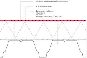 Abb.7: Dachaufbau nach DIN 18234-2