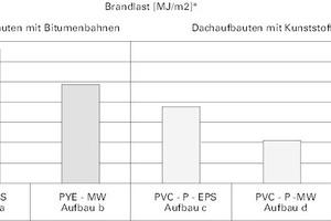 "<div class=""legenden""></div><div class=""legenden""><strong>a: </strong><br />PYE PV 200 S5 (ca. 190 MJ/m²) und </div><div class=""legenden"">G 200 S4 (ca. 135 MJ/m²) / EPS DAAdh, d=200 mm (ca. 190 MJ/m²) / V60 S4 (ca. 135 MJ/m²) Gesamtbrandlast: 650 MJ/m²<br /><strong>b:</strong><br />PYE PV 200 S5 (ca. 190 MJ/m²) und </div><div class=""legenden"">G 200 S4 (ca. 135 MJ/m²) / MW DAA, d=200 mm (ca. 25 MJ/m²) / V60 S4 (ca. 135 MJ/m²)<br />Gesamtbrandlast: 485 MJ/m²<br /><strong>c: </strong><br />PVC – P 1,5 (ca. 50 MJ/m²) / EPS DAAdh, d=200 mm (ca. 190 MJ/m²) / V60 S4 (ca. 135 MJ/m²)<br />Gesamtbrandlast: 375 MJ/m²<br /><strong>d:</strong><br />PVC – P 1,5 (ca. 50 MJ/m²) / MW DAA<br />D=200 mm (ca. 25 MJ/m²) / V60 S4 (ca. 135 MJ/m²)<br />Gesamtbrandlast: 210 MJ/m²<br /><strong>e:</strong><br />PVC – P 1,5 (ca. 50 MJ/m²) / MW DAA, d=200 mm (ca. 25MJ/m²) / Kunststoffdampfbremse (ca. 5 MJ/m²) Gesamtbrandlast: 80 MJ/m²</div>"