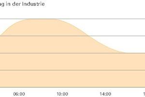 Eine circadiane Beleuchtung nach dem Vorbild des Tageslichts aktiviert beim Arbeitsbeginn und wirkt gegen Abend entspannend<br />