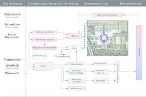 Abb.3: Das Energiekonzept greift die Ansprüche der WILO SE auf und vernetzt diesekonzeptionell anhand standortbezogener Versorgungsstrukturen. Dabei konnten mögliche Innovationen am Standort mit der gleichzeitigen Nutzung ohnehin erforderlicher Anlagentechniken verknüpft werden, sodass sich Synergien bereits in der Planungsphase berücksichtigen ließen
