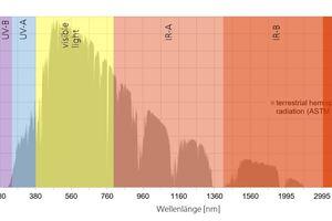 (Natürliche) terrestrische hemisphärische Strahlung mit Einteilung der Wellenlängenbereiche