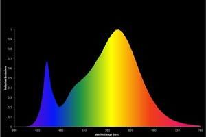 Spektrale Verteilung einer LED mit einer Farbtemperatur von 3000K