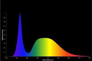 Spektrale Verteilung einer LED mit einer Farbtemperatur von 5000K