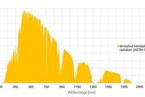 (Natürliche) terrestrische hemisphärische Strahlung im Bereich von 280−4000 nm