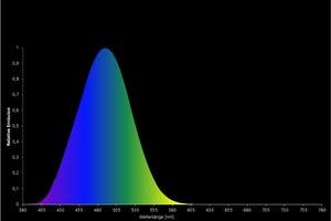 Wirkungsspektrum für die melanopische Lichtwirkung S<sub>mel </sub>(λ), gem. DIN SPEC 5031-100: 2015-08