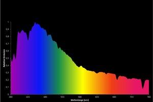 Spektrale Verteilung von blauem Himmel am Morgen, Farbtemperatur ca. 18000K