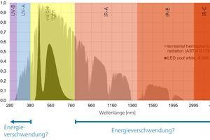 (Natürliche) terrestrische hemisphärische Strahlung mit dem Spektrum einer kaltweißen LED (6000 K) zum Vergleich