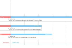 Heiz- und Kühllasten von doppelschaligen Glasfassaden im Vergleich (die Werte stehen für den Energieverbrauch pro Jahr und m² Fläche der Fassaden)