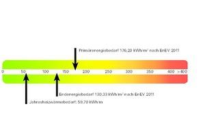 Energieskala<br />