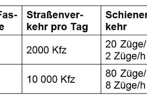 Tabelle 1: Oberhalb der angegebenen Verkehrszahlen ist der Schallschutz gegen Außenlärm zu prüfen