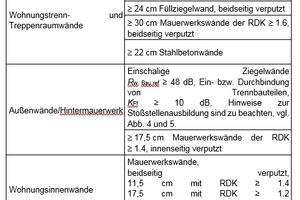 Tabelle 3: Beispielhafte Bauteilkonstruktionen für erhöhte Schallschutzanforderungen von Mehrfamilienhäusern. Mit den angegebenen Bauteilen werden in der Regel bewertete Schalldämm-Maße von R'<sub>w</sub>=57dB für die Trenndecke und R'<sub>w</sub>=56dB für die Trennwand erzielt