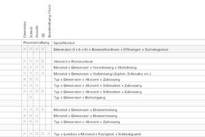 Grafik 2 klärt auf, wie die Zuständigkeiten während der Planung aufgeteilt sind
