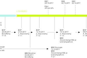 Die BIM-Management Data Drops sind zeitlich festgelegte Punkte im Projektverlauf, an denen die vereinbarten Daten übergeben werden