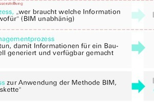 Abb. 3: BIM-Soll-Prozess der Bergischen Universität Wuppertal