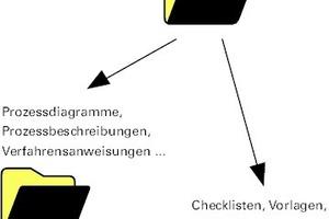 Grafik 3: Dokumentation im QMS