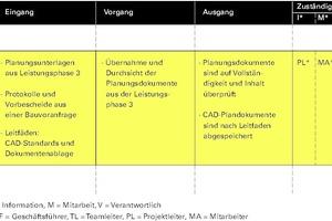 Grafik 4: Ausschnitt Beispiel aus der Vorgangstabelle einer Verfahrensanweisung