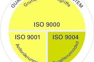 Grafik 2: DIN EN ISO 9000er Reihe für QM