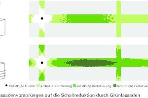 Einfluss von Fassadenvorsprüngen auf die Schallreduktion durch Grünfassaden