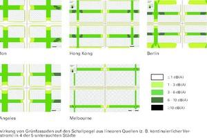 Auswirkung von Grünfassaden auf den Schallpegel aus linearen Quellen (z.B. kontinuierlicher Verkehrsstrom) in den untersuchten Städte