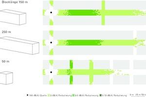 Einfluss der Blocklänge auf die Schallreduktion durch Grünfassaden