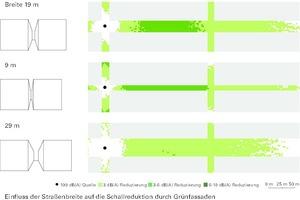 Einfluss der Straßenbreite auf die Schallreduktion durch Grünfassaden