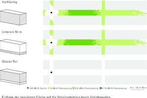 Einfluss der begrünten Fläche auf die Schallreduktion durch Grünfassaden