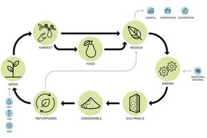 """Abb. 18: Beispiel für einen geschlossenen urbanen Stoffkreislauf für die Herstellung von Verkleidungsplatten (entnommen aus dem Arup Bericht """"the Urban Bio-Loop"""", 2017)"""