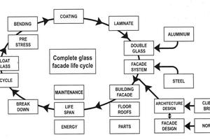Zyklusschema für die Entwicklung<br />extra dünner<br />Fassadengläser