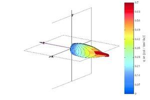 Abb. 3: Räumliche Leuchtdichteverteilung von Verglasungen mit unterschiedlicher Streuung
