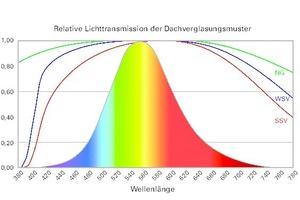 Abb. 7: Spektrale Lichttransmission einer Wärme- und Sonnenschutzverglasung (WSV, SSV und Einfachglas, NG) sowie die relative, spektrale Empfindlichkeit des menschlichen Auges