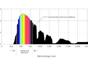 Abb. 5: Spektrum des Tageslichts