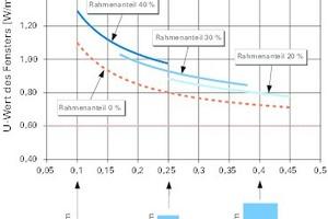 Bild5 (re.): Wärmedurchgangskoeffizienten U<sub>w</sub> von Fenstern in Abhängigkeit des Verhältnisses Fläche/Umfang. Zugrunde liegen die Werte U<sub>g</sub> = 0,60 W/(m²K) (dünne gestrichelte Linie), ψ<sub>g</sub> = 0,05 W/(mK) und U<sub>f</sub> = 1,1 W/(m²K)