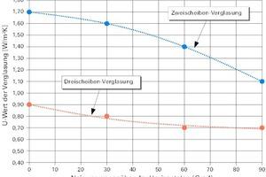 Bild3: Wärmedurchgangskoeffizienten U<sub>g</sub> von Isolierverglasungen in Abhängigkeit der Neigung der Verglasung (nach [3])