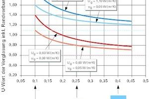 Bild4 (li.): Wärmedurchgangskoeffizienten von Isolierverglasungen inklusive Randverbund in Abhängigkeit des Verhältnisses Fläche/Umfang der Verglasung (nach [4]). Der Wert U<sub>g</sub> der zugrunde gelegten Verglasung ist jeweils als gestrichelte Linie dargestellt