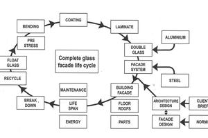 Abb. 13: Wie alle am industiellen Bauen Beteiligte zusammenarbeiten müssen, um die Produktions- und Verarbeitungsenergie von Glas zu minimieren