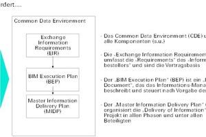 Die Hauptkomponenten eines Informationsmanagements nach ISO 19650
