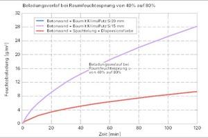 Beladungsverlauf bei Raumfeuchtesprung von 40 auf 80%