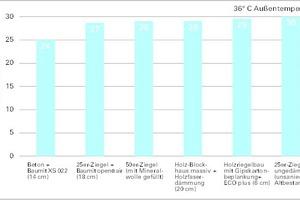 Entwicklung der Raumtemperatur im Hitzeperioden (Außentemperatur bis zu 36°C)